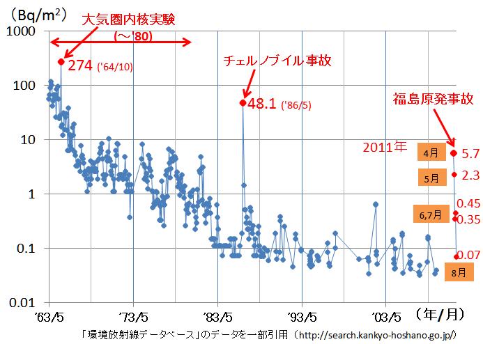 月間降下物(札幌市)のCs-137放射能濃度の経年変化