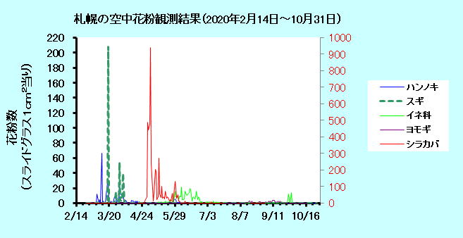 グラフ 花粉 時間 帯 花粉飛散量が少ない時間帯とは?花粉症でもランニングしたい!